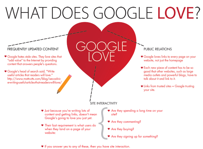 What does Google love? :)